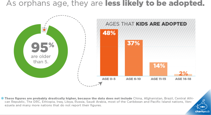 older-orphans-are-less-likely-to-be-adopted